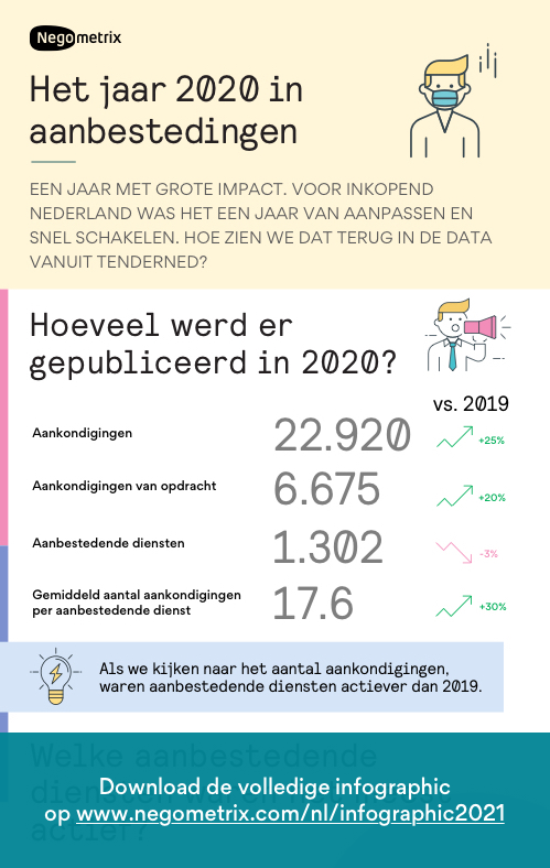 Preview Infographic dataset TenderNed 2020